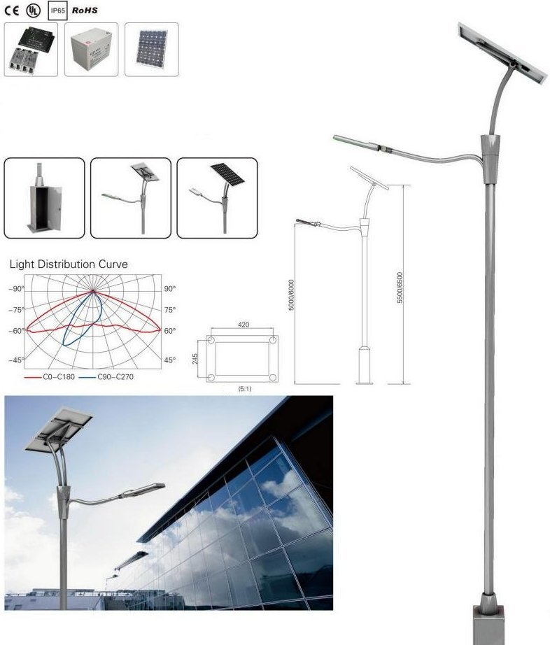 Solar LED parkverlichting, autonome LED verlichting