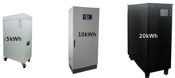 Zonnepanelen batterij opslag