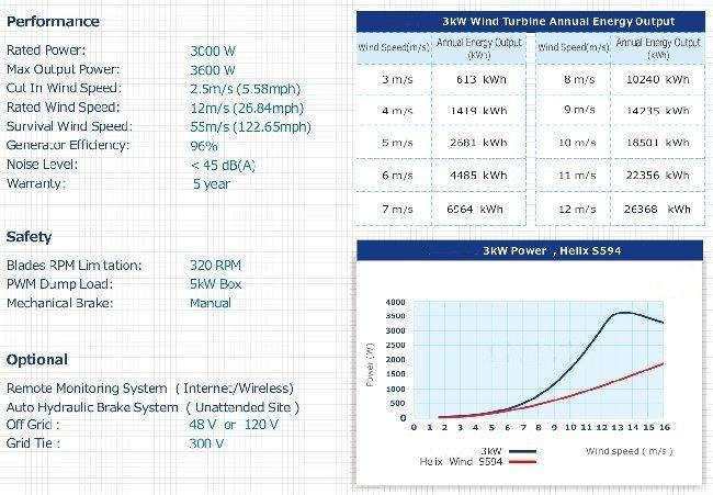 aeolos v 3kw on grid vertical wind turbine tech specs